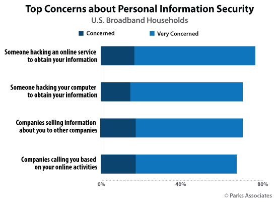 Top Concerns about Personal Information Security | Parks Associates