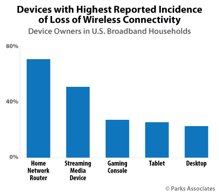 Devices with Highest Reported Incidence of Loss of Wireless | Parks Associates