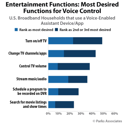 Entertainment Functions: Most Desired Functions for Voice Control | Parks Associates