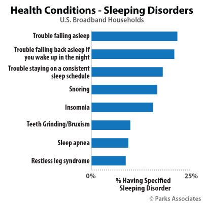 Health Conditions - Sleeping Disorders