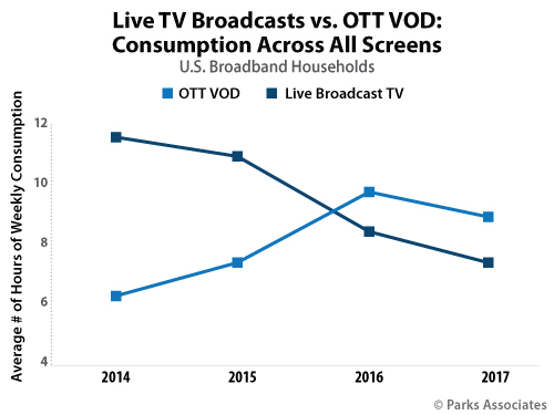 Live TV Broadcasts vs. OTT VOD: Consumption Across All Screens | Parks Associates