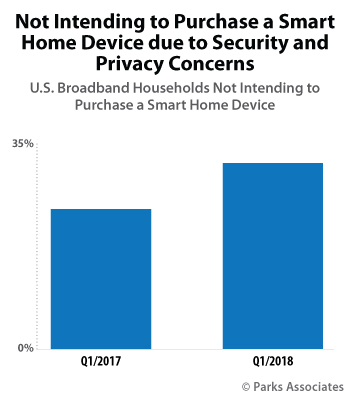 Not Intending to Purchase Smart Home Device due to Security and Privacy Concerns | Parks Associates