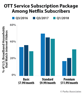 OTT Service Subscription Package Among Netflix Subscribers | Parks Associates