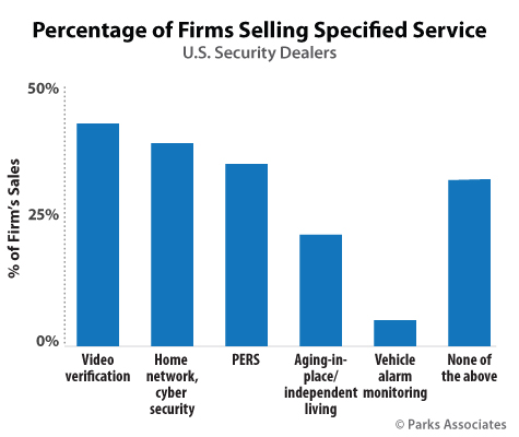 Percentage of Firms Selling Specified Service | Parks Associates