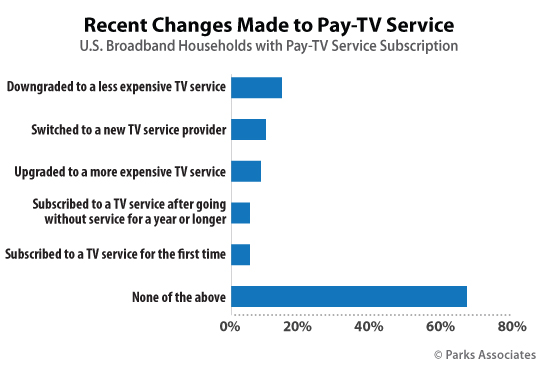 Recent Changes Made to Pay-TV Services | Parks Associates