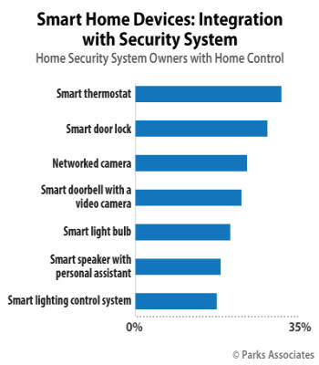 Smart Home Devices: Integration with Security System | Parks Associates