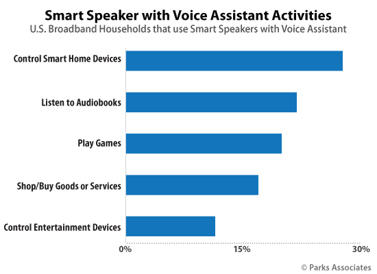 Smart Speaker with Voice Assistant Activities | Parks Associates