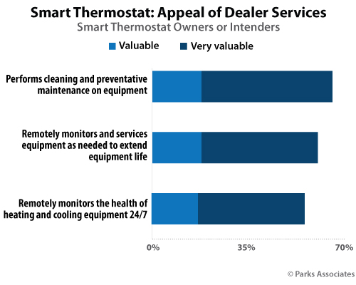 Smart Thermostats: Appeal of Dealer Services | Parks Associates