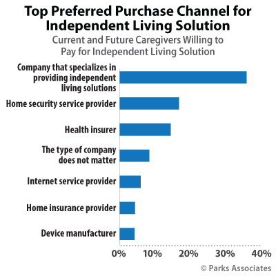Top Preferred Purchase Channel for Independent Living Solutions | Parks Associates