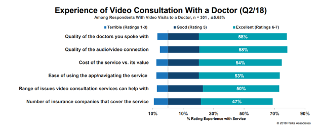 Experience of Video Consultation With a Doctor | Parks Associates