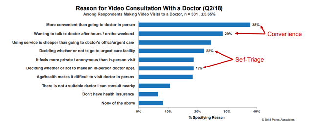 Reason For Video Consultation With a Doctor | Parks Associates