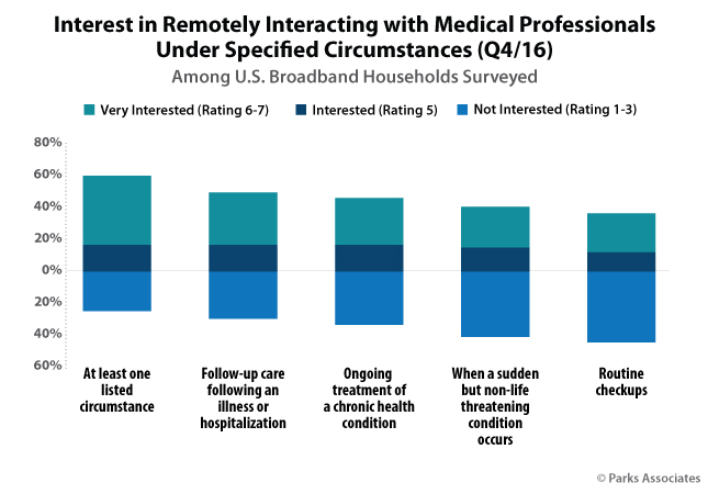 Interest in Remotely Interacting with Medical Professionals Under Specified Circumstances