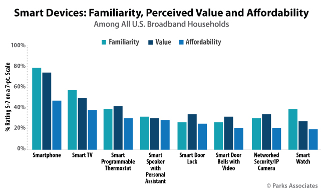 Smart Devices: Familiarity, Perceived Value and Affordability
