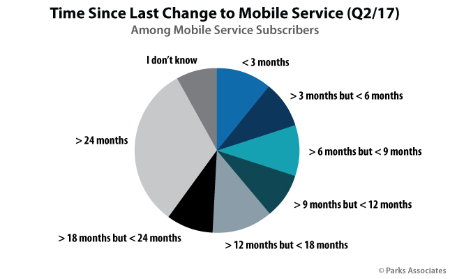Time Since Last Change to Mobile Service (Q2/17)