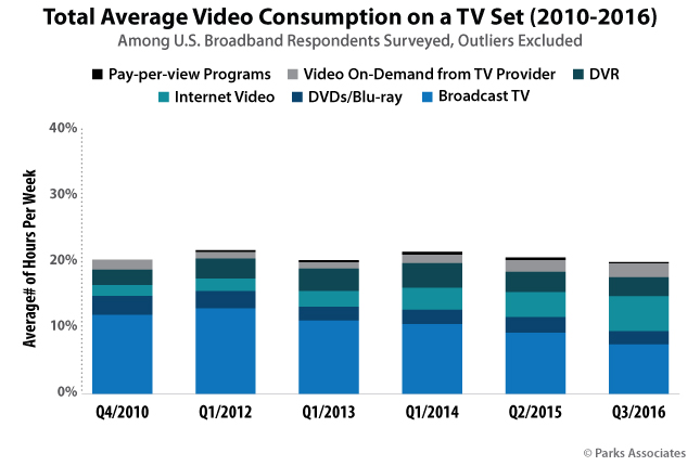 Total Average Video Consumption on a TV Set (2010-2016)