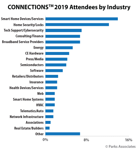 CONNECTIONS attendees by industry