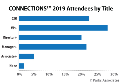 About CONNECTIONS: The Premier Connected Home Conference