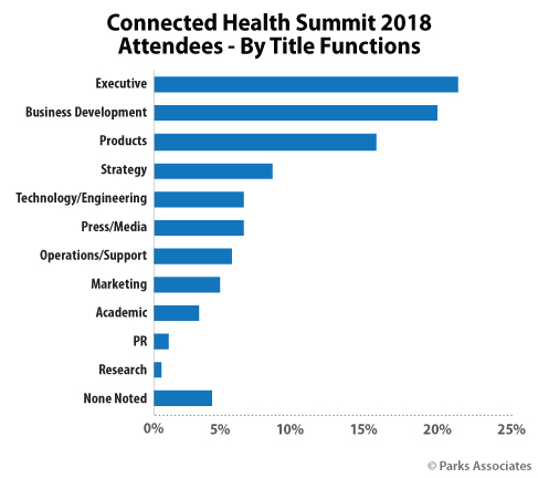 Connected Health Summit conference attendees