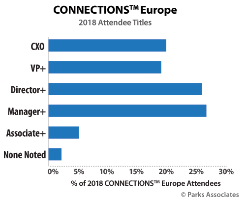 CONNECTIONS Europe attendees
