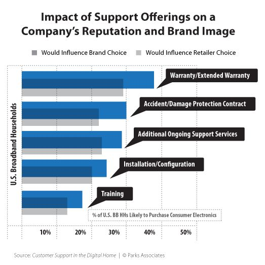 Parks Associates Chart: Impact of support offerings on a company's reputation and brand image
