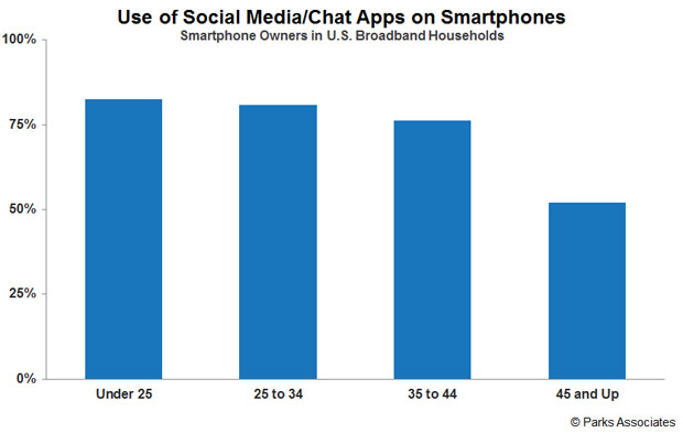 Use of Social Media/Chat Apps on Smartphone | Parks Associates