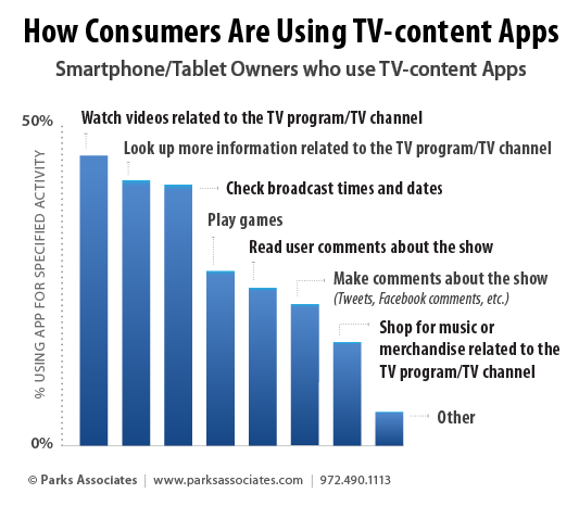 Parks Associates consumer research - how consumers use TV apps