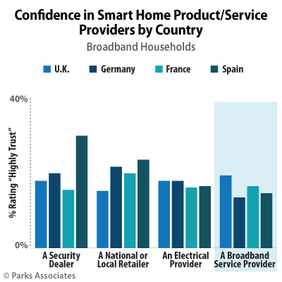 Parks Associates EU Smart Home Products Research