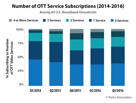 Parks Associates OTT Research