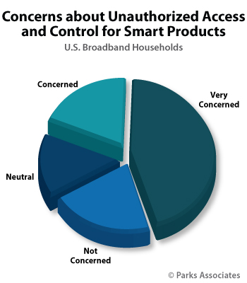 Concerns about Unauthorized Access and Control for Smart Products