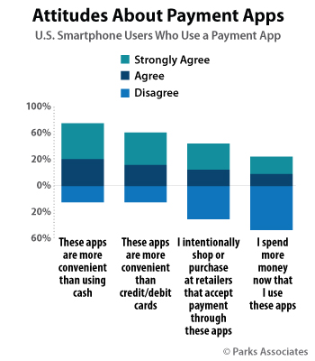 Parks Associates - Mobile Payment App Research