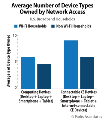 Average Number of Device Types Owned by Network Access