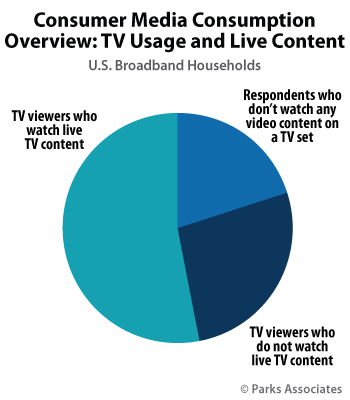 TV and Linear Video Consumption - Parks Associates OTT Research