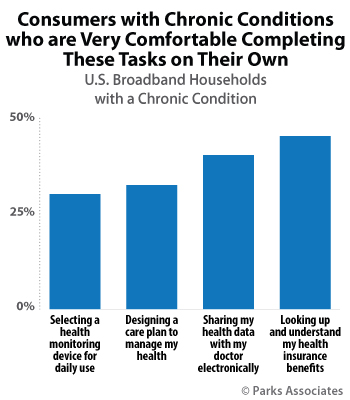 Consumers with Chronic Conditions who are very comfortable completing these tasks on their own | Parks Associates