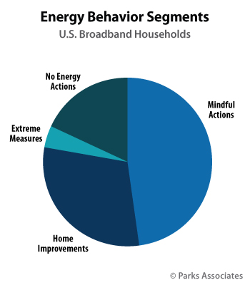 Energy Behavior Segments