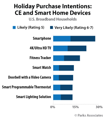 Holiday Purchase Intentions: CE and Smart Home Devices | Parks Associates