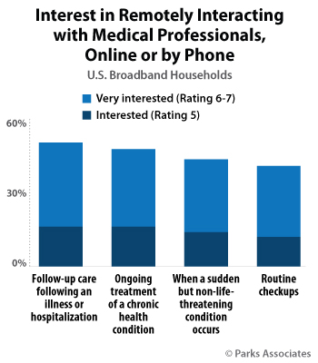 Interest in Remotely Interacting with Medical Professionals