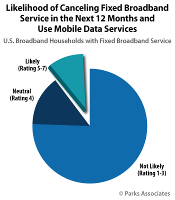 Likelihood of Canceling Fixed Broadband Service in the Next 12 Months and Use Mobile Data Services