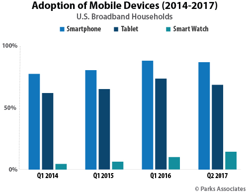 Adoption of Mobile Devices | Parks Associates
