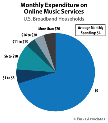 Monthly Expenditure on Online Music Services | Parks Associates