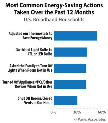 Most Common Energy-Saving Actions Taken Over the Past 12 Months