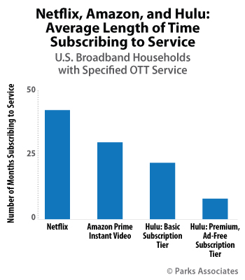 Netflix, Amazon, and Hulu: Average Length of Time, Subscribing to Service | Parks Associates