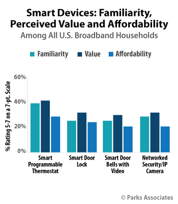 Smart Devices: Familiarity,  Perceived  Value and Affordability | Parks Associates