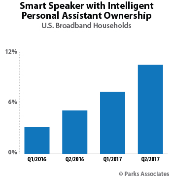 Smart Speaker with Intelligent Personal Assistant Ownership | Parks Associates