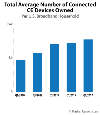 Total Average Number of Connected CE Devices Owned | Parks Associates