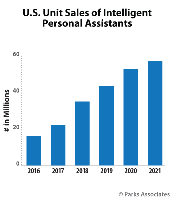 U.S. Unit Sales of Intelligent Personal Assistants  | Parks Associates