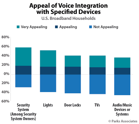 Appeal of Voice Integration with Specified Devices | Parks Associates
