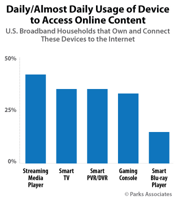 Daily/Almost Daily Usage of Device to Access Online Content