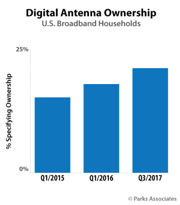 Digital Antenna Ownership | Parks Associates