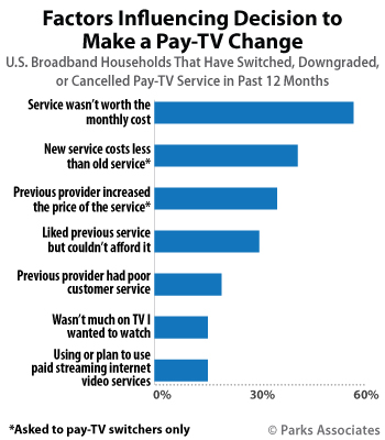Factors Influencing Decision to Make Pay-TV Change | Parks Associates
