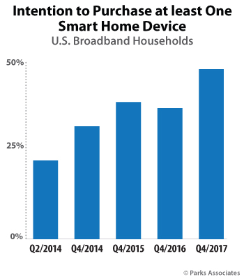 Intention to Purchase at least One Smart Home Devices | Parks Associates